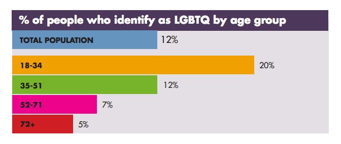 ミレニアル世代の約20%が「LGBTQ」と自認している(調査結果 ...